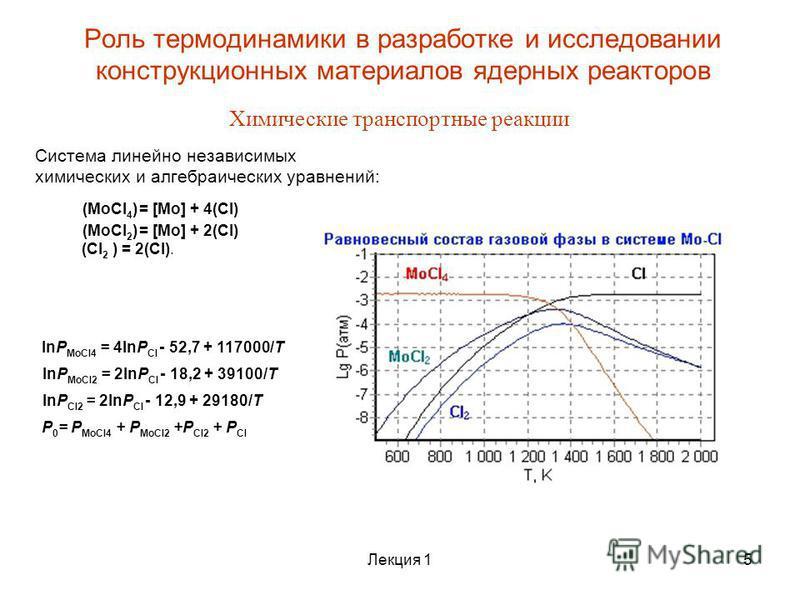 Роль термодинамики в разработке и исследовании конструкционных материалов ядерных реакторов Химические транспортные реакции (MoCl 4 ) = [Mo] + 4(Cl) (MoCl 2 ) = [Mo] + 2(Cl) (Cl 2 ) = 2(Cl). Система линейно независимых химических и алгебраических ура