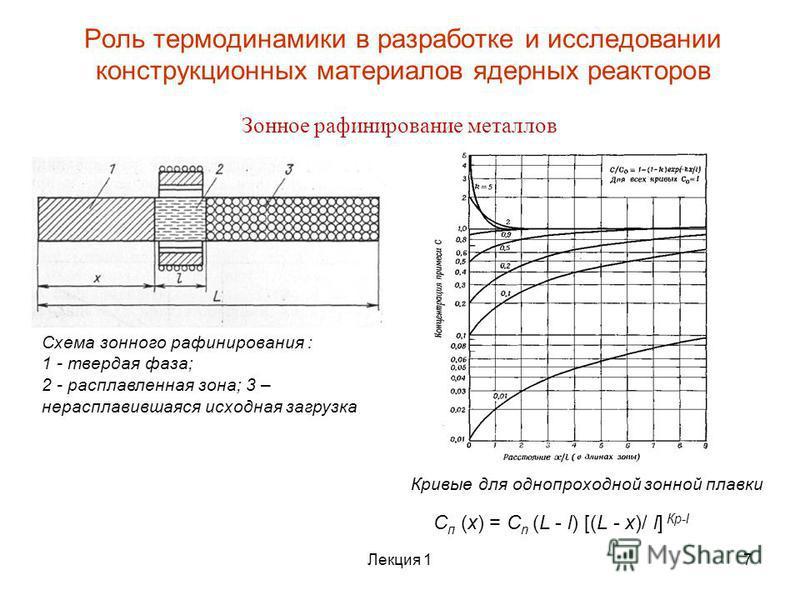 Роль термодинамики в разработке и исследовании конструкционных материалов ядерных реакторов Зонное рафинирование металлов Схема зонного рафинирования : 1 - твердая фаза; 2 - расплавленная зона; 3 – нерасплавившаяся исходная загрузка С п (х) = C n (L