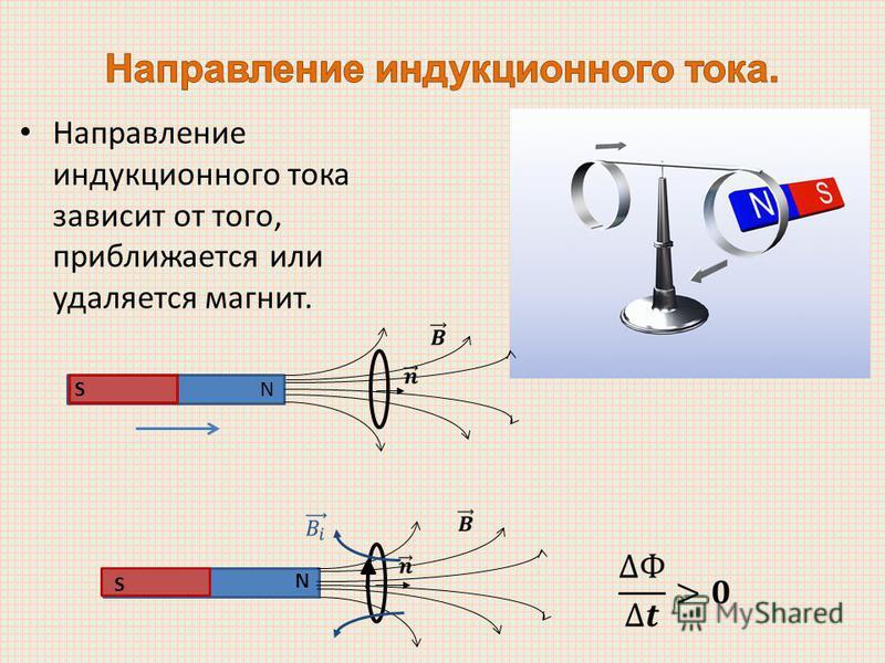 Направление индукционного тока зависит от того, приближается или удаляется магнит. NS S N