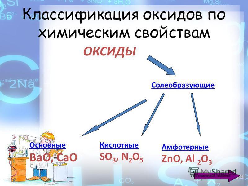 Классификация оксидов по химическим свойствам ОКСИДЫ Солеобразующие Основные ВаО, СаО Кислотные SO 3, N 2 O 5 Амфотерные ZnO, Al 2 O 3 химические свойства
