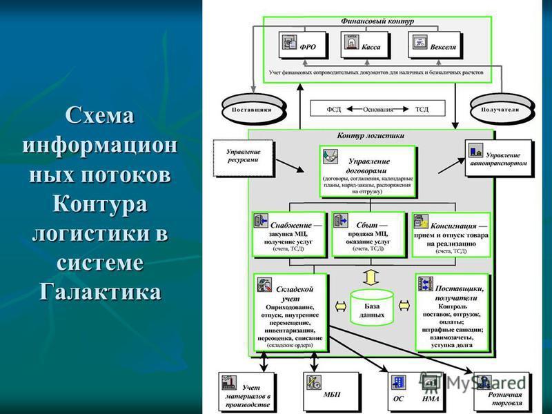Схема информацион ных потоков Контура логистики в системе Галактика