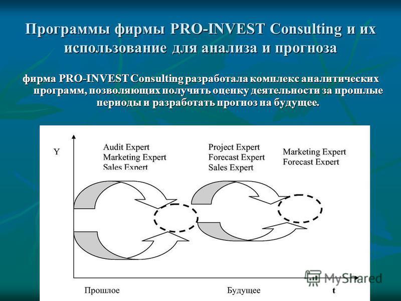 Программы фирмы PRO-INVEST Consulting и их использование для анализа и прогноза фирма PRO-INVEST Consulting разработала комплекс аналитических программ, позволяющих получить оценку деятельности за прошлые периоды и разработать прогноз на будущее.
