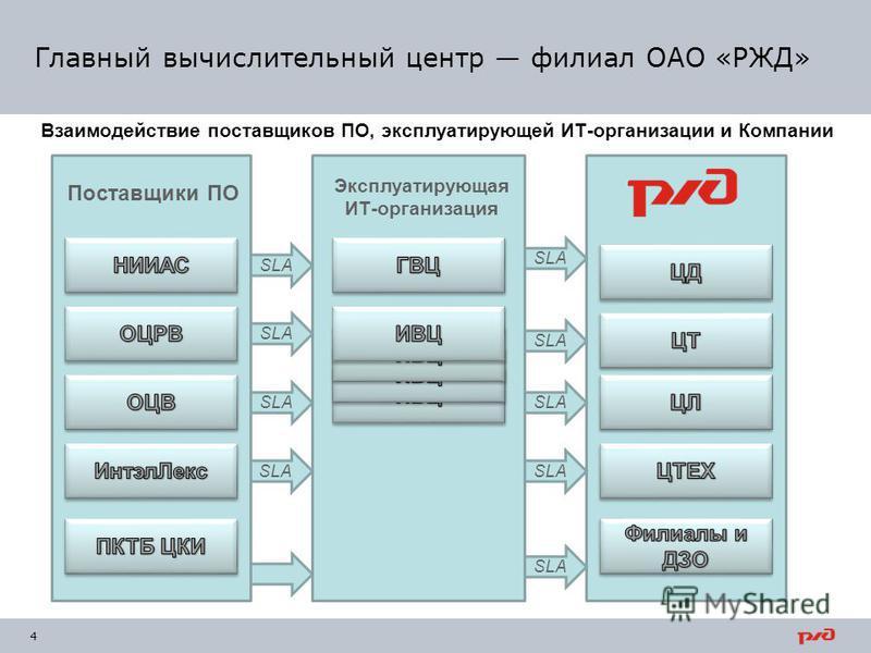 Главный вычислительный центр филиал ОАО «РЖД» 4 Поставщики ПО SLA Эксплуатирующая ИТ-организация Взаимодействие поставщиков ПО, эксплуатирующей ИТ-организации и Компании