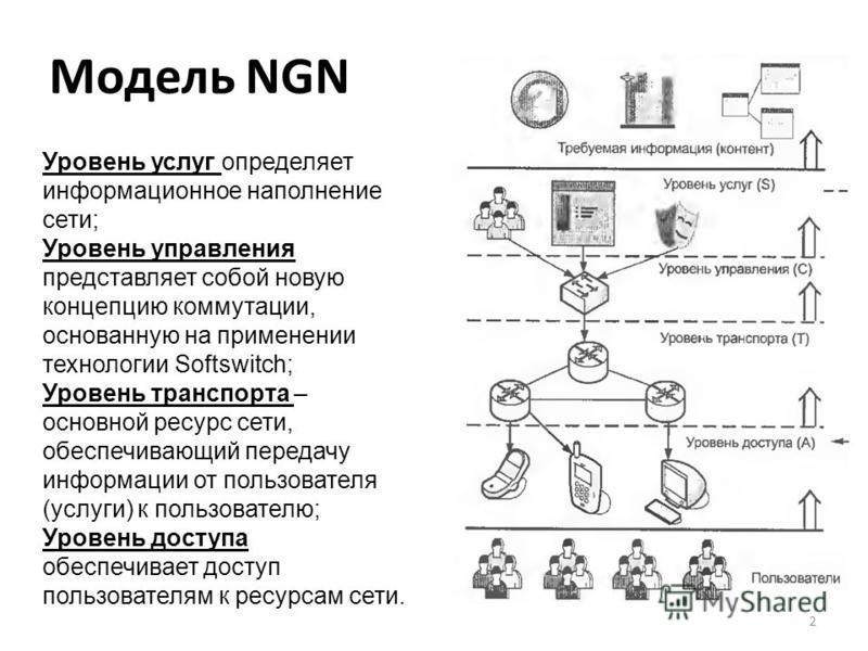 Модель NGN 2 Уровень услуг определяет информационное наполнение сети; Уровень управления представляет собой новую концепцию коммутации, основанную на применении технологии Softswitch; Уровень транспорта – основной ресурс сети, обеспечивающий передачу