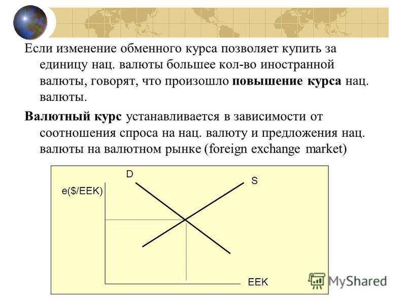 Если изменение обменного курса позволяет купить за единицу нац. валюты большее кол-во иностранной валюты, говорят, что произошло повышение курса нац. валюты. Валютный курс устанавливается в зависимости от соотношения спроса на нац. валюту и предложен
