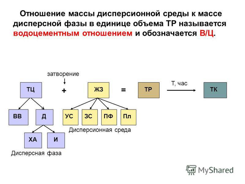 Отношение массы дисперсионной среды к массе дисперсной фазы в единице объема ТР называется водоцементным отношением и обозначается В/Ц. ТЦ + = ЖЗТРТК затворение Т, час ВВ ДУСЗСПФПл ХАИ Дисперсная фаза Дисперсионная среда