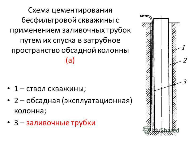 Схема цементирования бесфильтровой скважины с применением заливочных трубок путем их спуска в затрубное пространство обсадной колонны (а) 1 – ствол скважины; 2 – обсадная (эксплуатационная) колонна; 3 – заливочные трубки