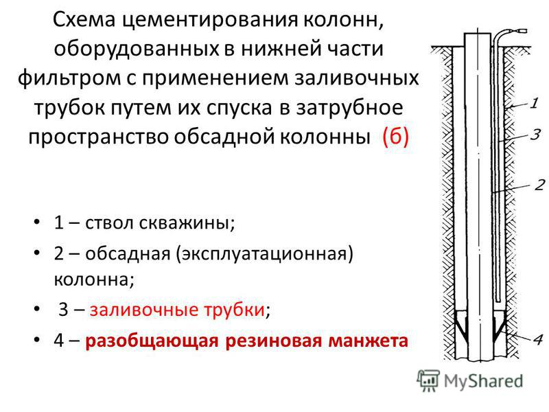 Схема цементирования колонн, оборудованных в нижней части фильтром с применением заливочных трубок путем их спуска в затрубное пространство обсадной колонны (б) 1 – ствол скважины; 2 – обсадная (эксплуатационная) колонна; 3 – заливочные трубки; 4 – р