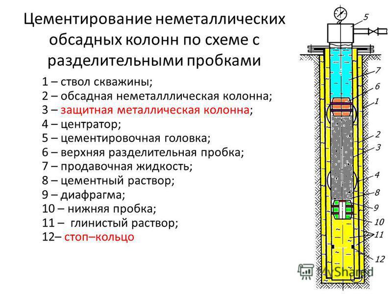 Схема обсадной колонны