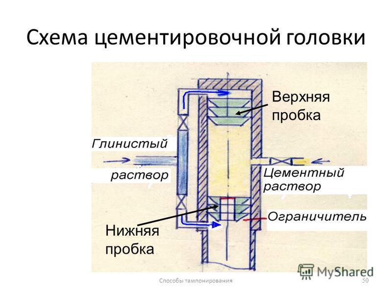 Способы тампонирования 50 Схема цементировочной головки Верхняя пробка Нижняя пробка