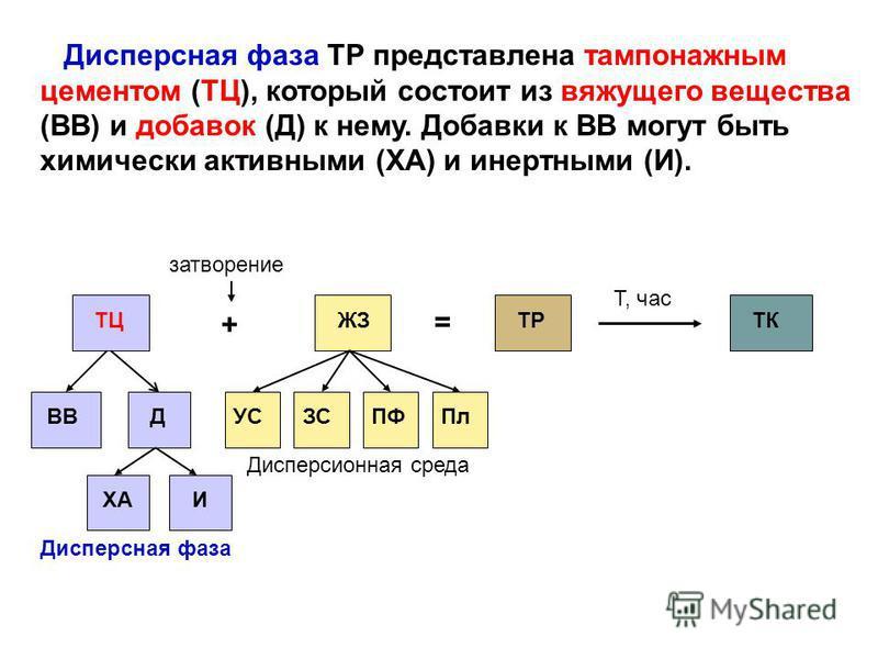Дисперсная фаза ТР представлена тампонажным цементом (ТЦ), который состоит из вяжущего вещества (ВВ) и добавок (Д) к нему. Добавки к ВВ могут быть химически активными (ХА) и инертными (И). ТЦ + = ЖЗТРТК затворение Т, час ВВ ДУСЗСПФПл ХАИ Дисперсная ф