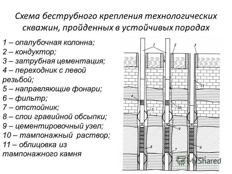 Схема беструбного крепления технологических скважин, пройденных в устойчивых породах 1 – опалубочная колонна; 2 – кондуктор; 3 – затрубная цементация; 4 – переходник с левой резьбой; 5 – направляющие фонари; 6 – фильтр; 7 – отстойник; 8 – слои гравий