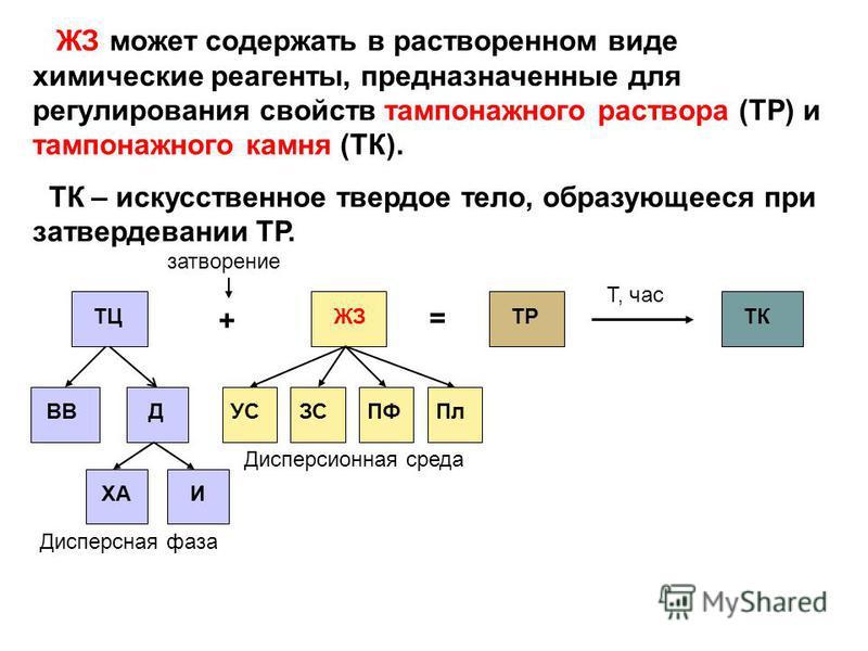 ЖЗ может содержать в растворенном виде химические реагенты, предназначенные для регулирования свойств тампонажного раствора (ТР) и тампонажного камня (ТК). ТК – искусственное твердое тело, образующееся при затвердевании ТР. ТЦ + = ЖЗТРТК затворение Т