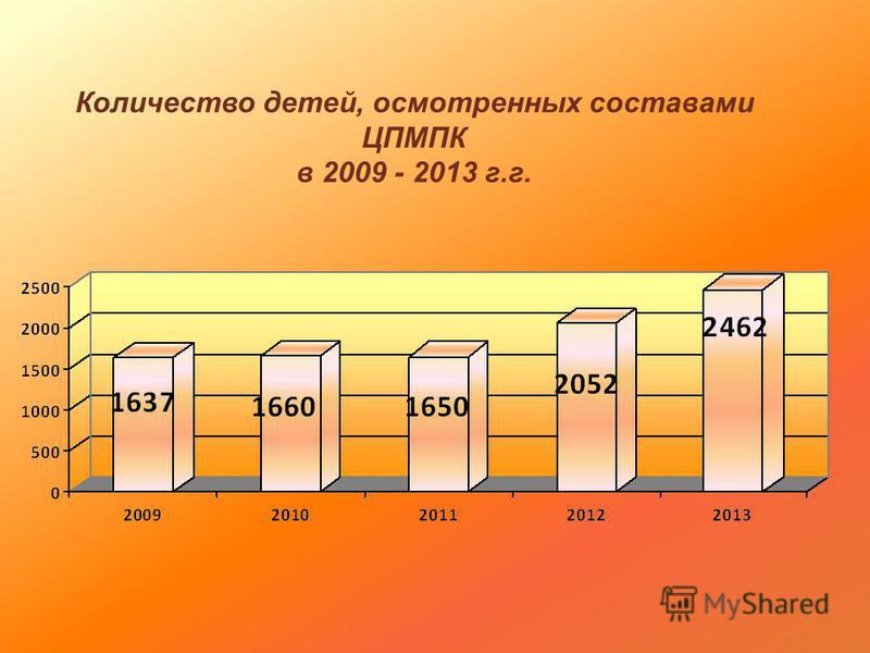 Количество детей, осмотренных составами ЦПМПК в 2009 - 2013 г.г.