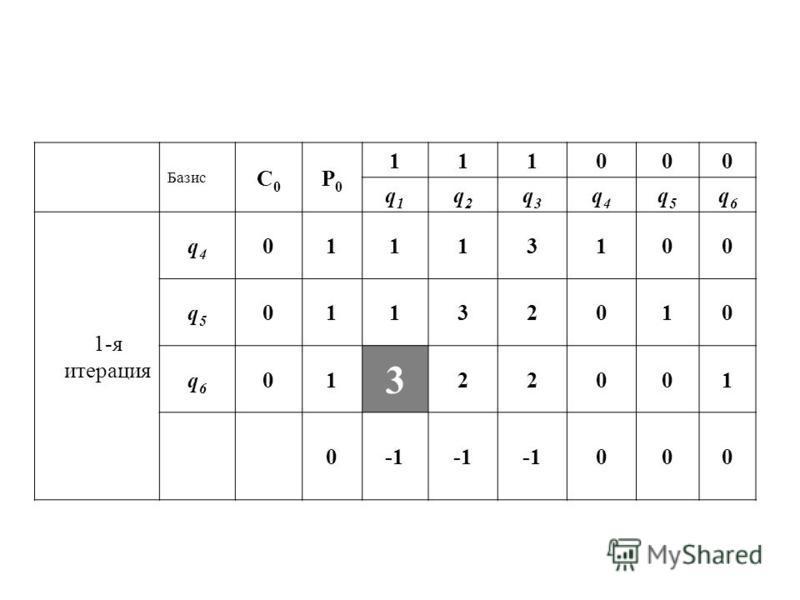 Базис С0С0 P0P0 111000 q1q1 q2q2 q3q3 q4q4 q5q5 q6q6 1-я итерация q4q4 01113100 q5q5 01132010 q6q6 01 3 22001 0 000