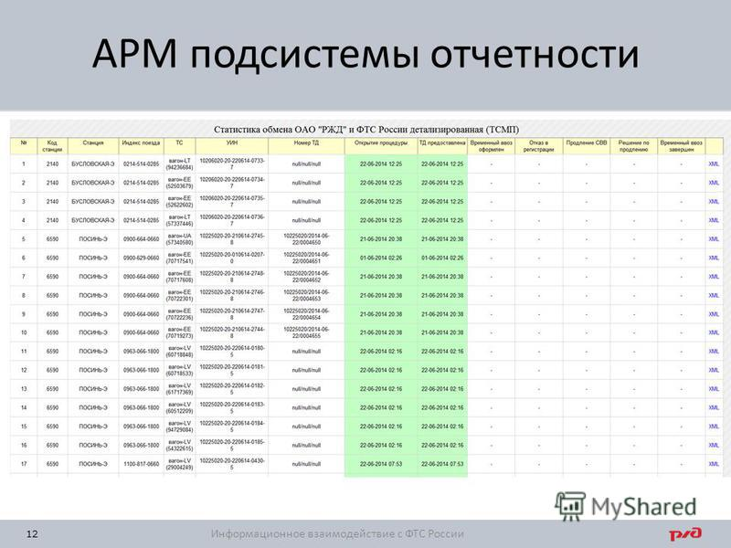 12 АРМ подсистемы отчетности Информационное взаимодействие с ФТС России