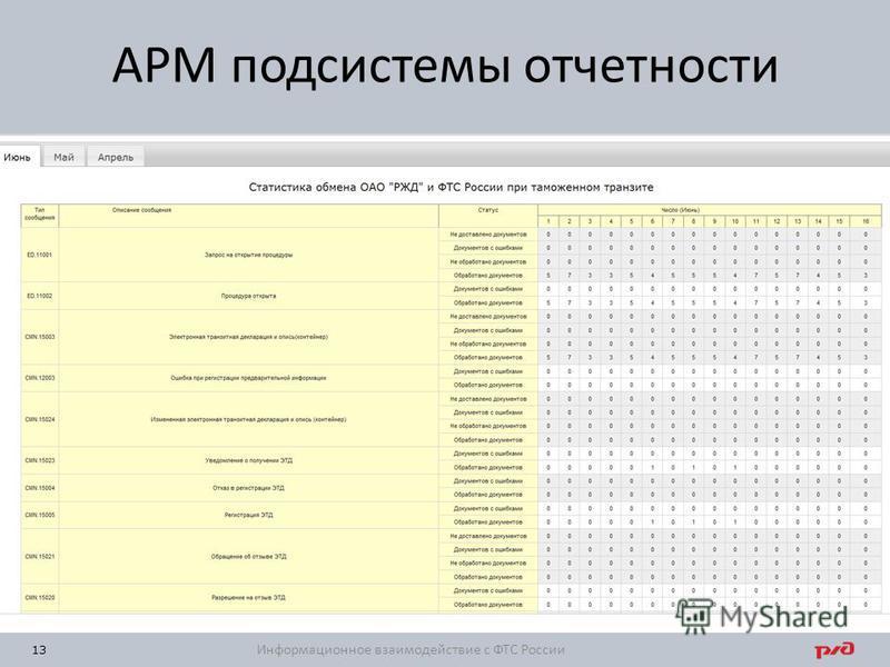 13 АРМ подсистемы отчетности Информационное взаимодействие с ФТС России