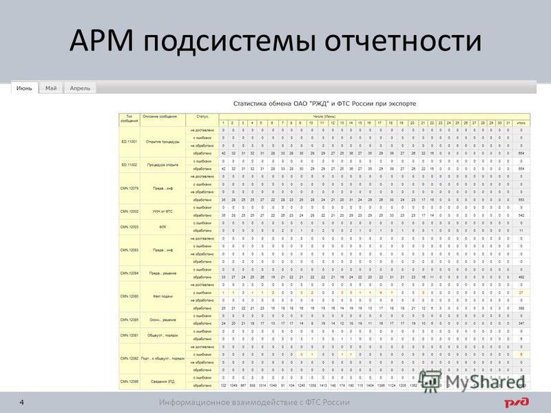4 АРМ подсистемы отчетности Информационное взаимодействие с ФТС России
