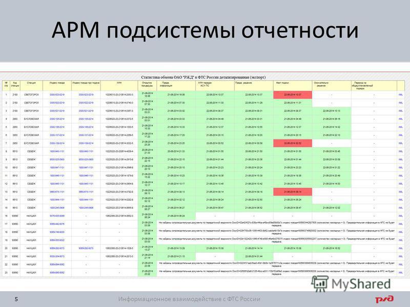 5 АРМ подсистемы отчетности Информационное взаимодействие с ФТС России