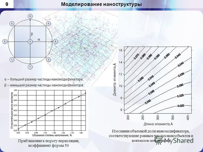 Моделирование наноструктуры 9 α – больший размер частицы нано модификатора; β – меньший размер частицы нано модификатора. Изолинии объемной доли нано модификатора, соответствующие равным числам нанообъектов и контактов между ними Приближение к порогу