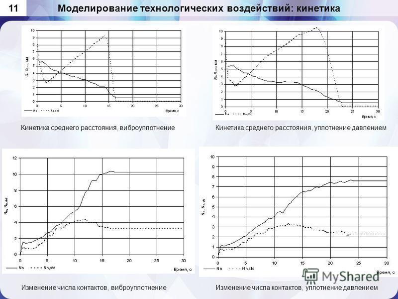 Моделирование технологических воздействий: кинетика 11 Кинетика среднего расстояния, виброуплотнение Кинетика среднего расстояния, уплотнение давлением Изменение числа контактов, виброуплотнение Изменение числа контактов, уплотнение давлением