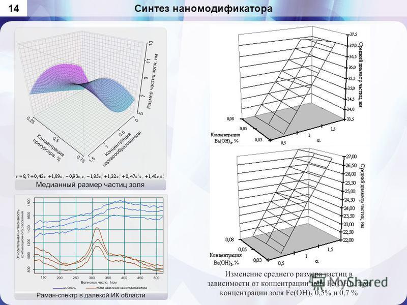 Синтез нано модификатора 14