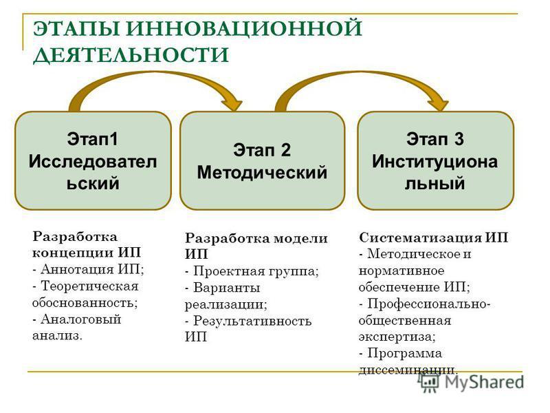 ЭТАПЫ ИННОВАЦИОННОЙ ДЕЯТЕЛЬНОСТИ Этап 1 Исследовател ьский Этап 2 Методический Этап 3 Институциона льный Разработка концепции ИП - Аннотация ИП; - Теоретическая обоснованность; - Аналоговый анализ. Разработка модели ИП - Проектная группа; - Варианты