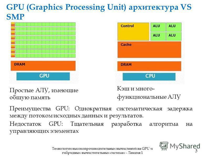 GPU (Graphics Processing Unit) архитектура VS SMP Кэш и много- функциональные АЛУ 3 Технологии высокопроизводительных вычислений на GPU и гибридных вычислительных системах - Лекция 1 Простые АЛУ, имеющие общую память Преимущества GPU: Однократная сис