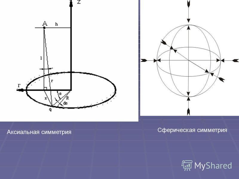 Аксиальная симетри я Сферическая симетри я