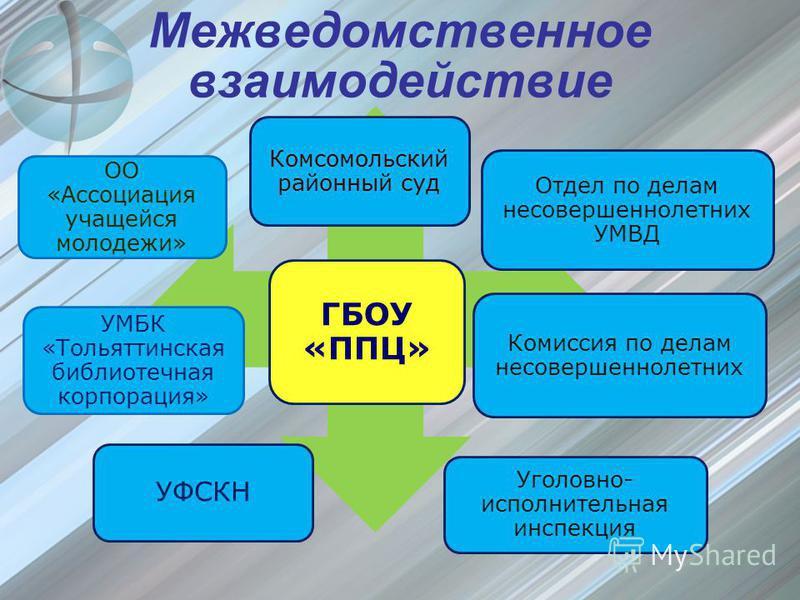 Межведомственное взаимодействие Комсомольский районный суд Отдел по делам несовершеннолетних УМВД Комиссия по делам несовершеннолетних Уголовно- исполнительная инспекция УФСКН УМБК «Тольяттинская библиотечная корпорация» ОО «Ассоциация учащейся молод