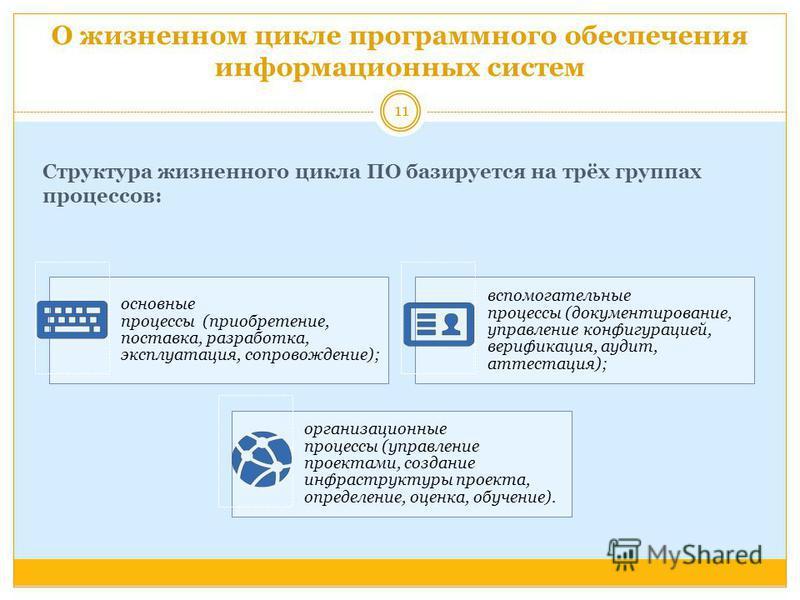 О жизненном цикле программного обеспечения информационных систем основные процессы (приобретение, поставка, разработка, эксплуатация, сопровождение); вспомогательные процессы (документирование, управление конфигурацией, верификация, аудит, аттестация