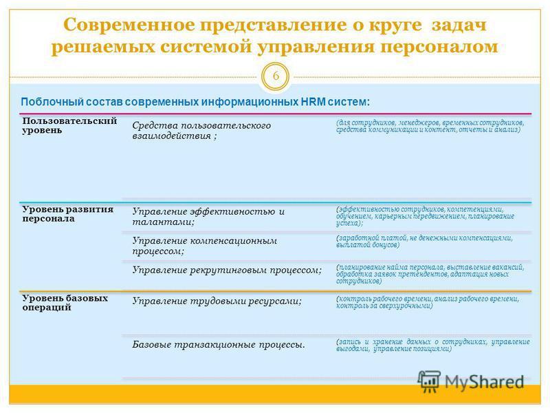 Современное представление о круге задач решаемых системой управления персоналом Пользовательский уровень Средства пользовательского взаимодействия ; (для сотрудников, менеджеров, временных сотрудников, средства коммуникации и контент, отчеты и анализ