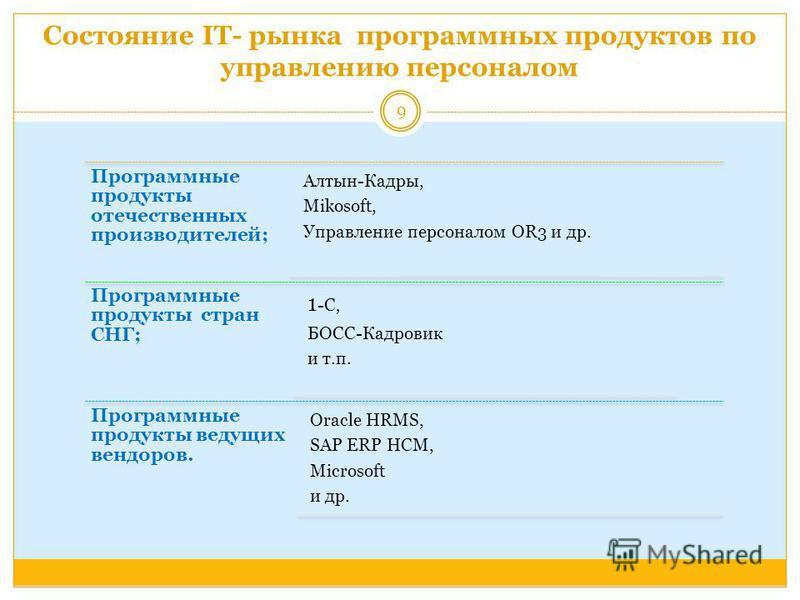 Состояние IT- рынка программных продуктов по управлению персоналом Программные продукты отечественных производителей; Алтын-Кадры, Mikosoft, Управление персоналом OR3 и др. Программные продукты стран СНГ; 1 -C, БОСС-Кадровик и т.п. Программные продук