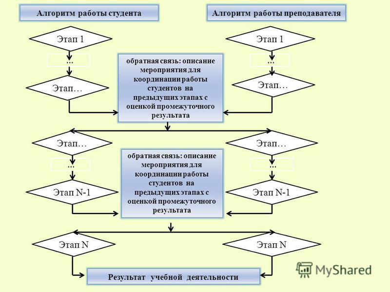 обратная связь: описание мероприятия для координации работы студентов на предыдущих этапах с оценкой промежуточного результата Этап 1 Этап… Этап N-1 Этап… Этап N Результат учебной деятельности Этап 1.... Алгоритм работы студента Алгоритм работы препо