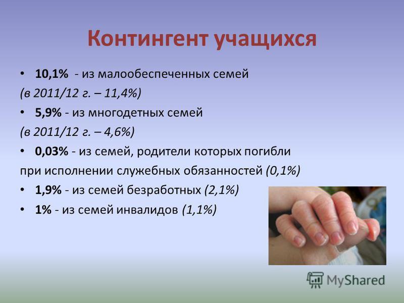 Контингент учащихся 10,1% - из малообеспеченных семей (в 2011/12 г. – 11,4%) 5,9% - из многодетных семей (в 2011/12 г. – 4,6%) 0,03% - из семей, родители которых погибли при исполнении служебных обязанностей (0,1%) 1,9% - из семей безработных (2,1%)