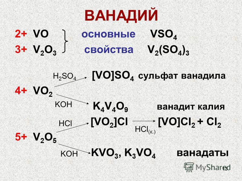 13 ВАНАДИЙ 2+ VO основные VSO 4 3+ V 2 O 3 свойства V 2 (SO 4 ) 3 [VO]SO 4 сульфат ванадила 4+ VO 2 K 4 V 4 O 9 ванадит калия [VO 2 ]Cl [VO]Cl 2 + Cl 2 5+ V 2 O 5 KVO 3, K 3 VO 4 ванадаты H 2 SO 4 KOH HCl KOH HCl (к.)