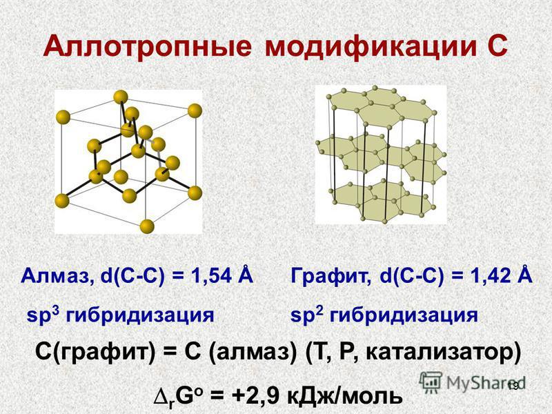 19 Аллотропные модификации С Алмаз, d(С-С) = 1,54 Å sp 3 гибридизация Графит, d(С-С) = 1,42 Å sp 2 гибридизация С(графит) = С (алмаз) (T, P, катализатор) r G o = +2,9 к Дж/моль