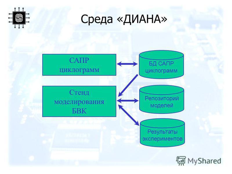 Среда «ДИАНА» САПР циклограмм БД САПР циклограмм Стенд моделирования БВК Репозиторий моделей Результаты экспериментов