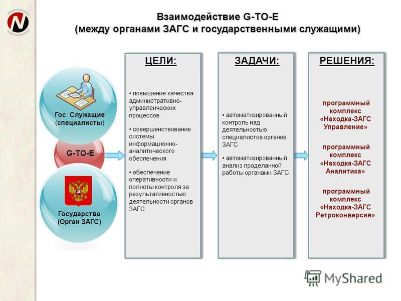 ЦЕЛИ: повышение качества административно- управленческих процессов совершенствование системы информационно- аналитического обеспечения обеспечение оперативности и полноты контроля за результативностью деятельности органов ЗАГС Взаимодействие G-TO-E (