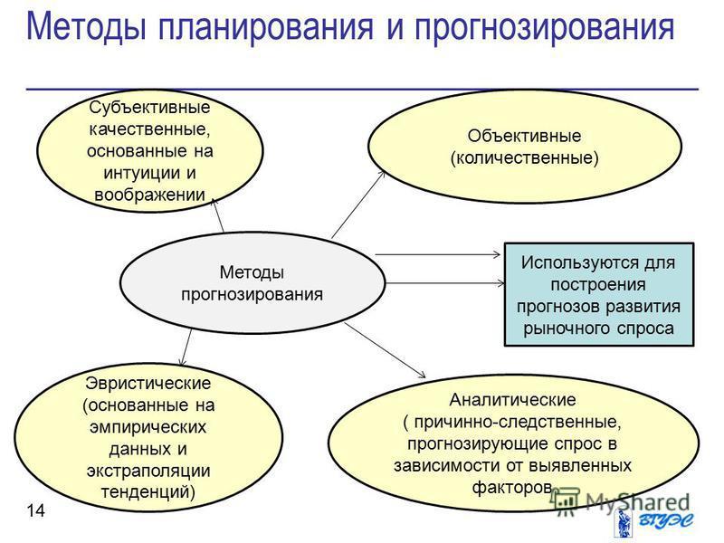 Методы планирования и прогнозирования 14 Субъективные качественные, основанные на интуиции и воображении Объективные (количественные) Методы прогнозирования Эвристические (основанные на эмпирических данных и экстраполяции тенденций) Аналитические ( п