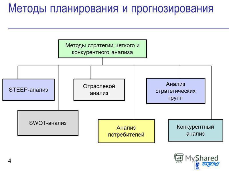 Методы планирования и прогнозирования 4 Методы стратегии четкого и конкурентного анализа STEEP-анализ SWOT-анализ Отраслевой анализ Анализ стратегических групп Анализ потребителей Конкурентный анализ