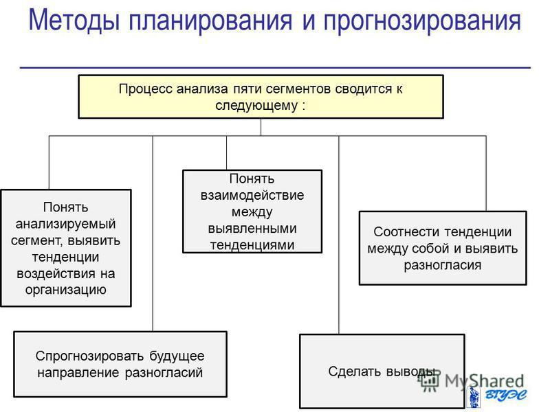 Методы планирования и прогнозирования 8 Процесс анализа пяти сегментов сводится к следующему : Понять анализируемый сегмент, выявить тенденции воздействия на организацию Спрогнозировать будущее направление разногласий Понять взаимодействие между выяв