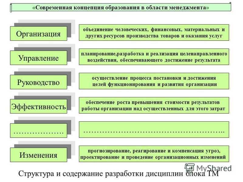 Структура и содержание разработки дисциплин блока ТМ Организация Управление Руководство Эффективность ………………. объединение человеческих, финансовых, материальных и других ресурсов производства товаров и оказания услуг планирование,разработка и реализа