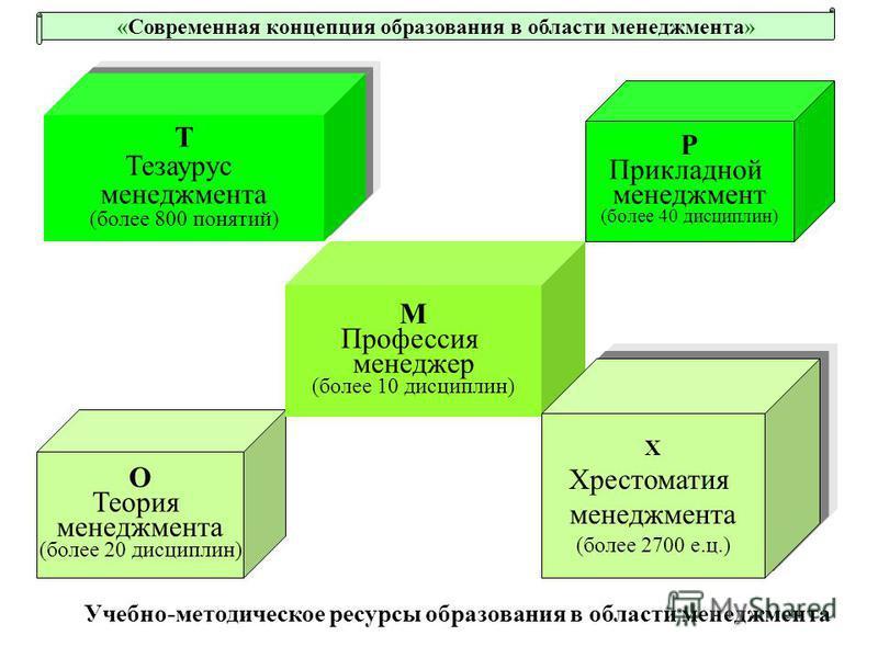 О Теория менеджмента (более 20 дисциплин) Т Тезаурус менеджмента (более 800 понятий) М Профессия менеджер (более 10 дисциплин) Х Хрестоматия менеджмента (более 2700 е.ц.) Р Прикладной менеджмент (более 40 дисциплин) Учебно-методическое ресурсы образо