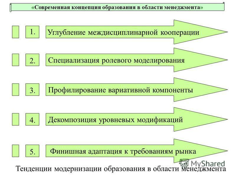 «Современная концепция образования в области менеджмента» Тенденции модернизации образования в области менеджмента Углубление междисциплинарной кооперации Специализация ролевого моделирования Профилирование вариативной компоненты Декомпозиция уровнев