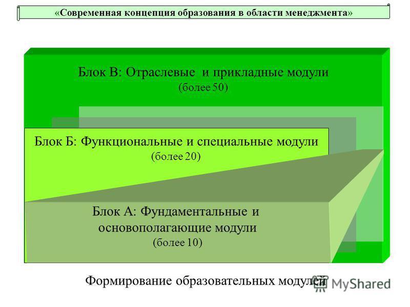 Блок В: Отраслевые и прикладные модули (более 50) Блок Б: Функциональные и специальные модули (более 20) Формирование образовательных модулей Блок А: Фундаментальные и основополагающие модули (более 10) «Современная концепция образования в области ме
