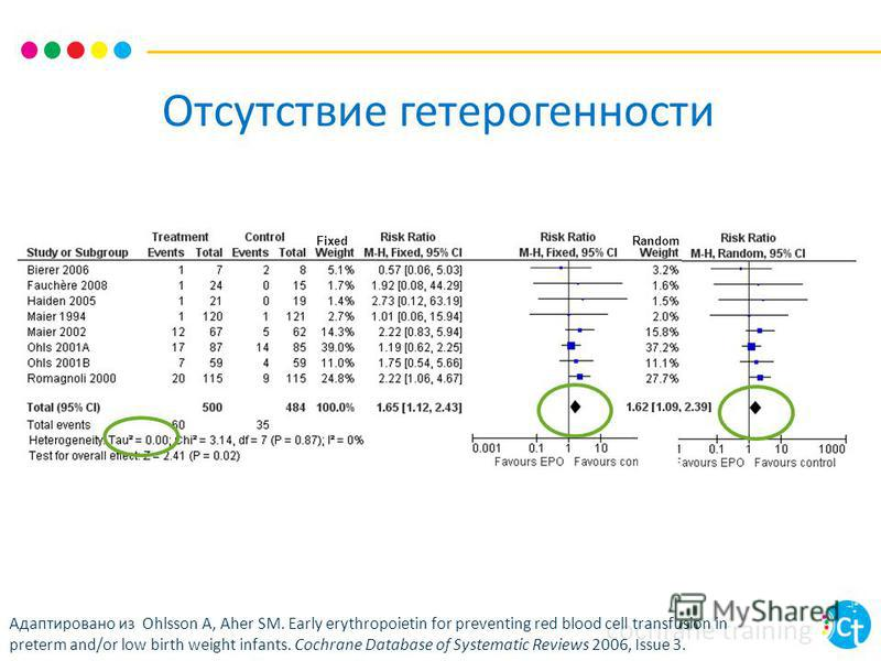 cochrane training Отсутствие гетерогенности Адаптировано из Ohlsson A, Aher SM. Early erythropoietin for preventing red blood cell transfusion in preterm and/or low birth weight infants. Cochrane Database of Systematic Reviews 2006, Issue 3. FixedRan