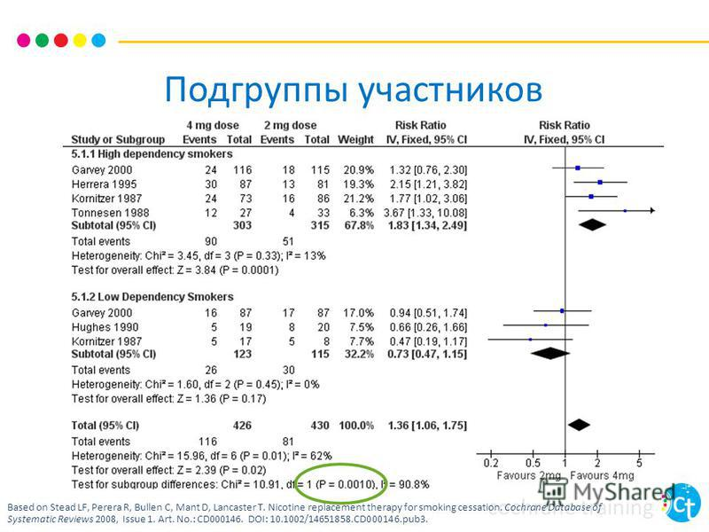 cochrane training Подгруппы участников Based on Stead LF, Perera R, Bullen C, Mant D, Lancaster T. Nicotine replacement therapy for smoking cessation. Cochrane Database of Systematic Reviews 2008, Issue 1. Art. No.: CD000146. DOI: 10.1002/14651858.CD
