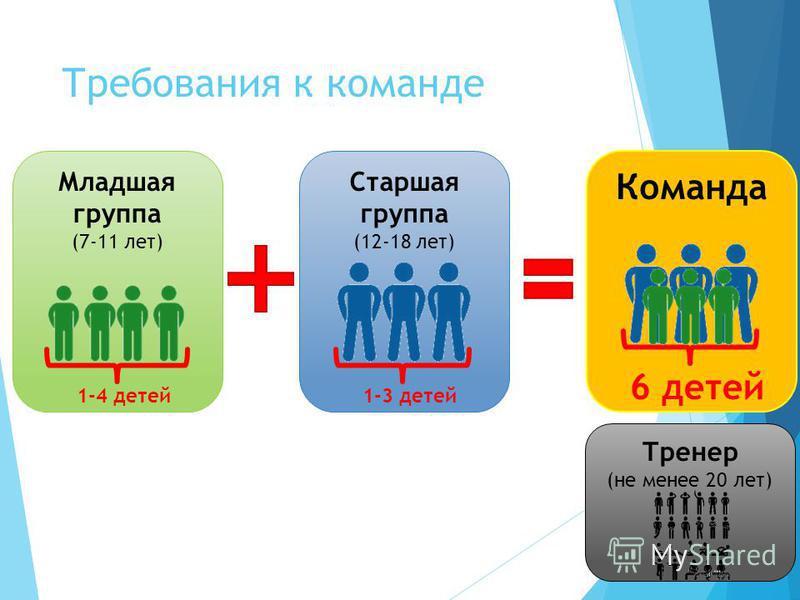 Требования к команде Младшая группа (7-11 лет) Старшая группа (12-18 лет) Команда Тренер (не менее 20 лет) 1-4 детей 1-3 детей 6 детей