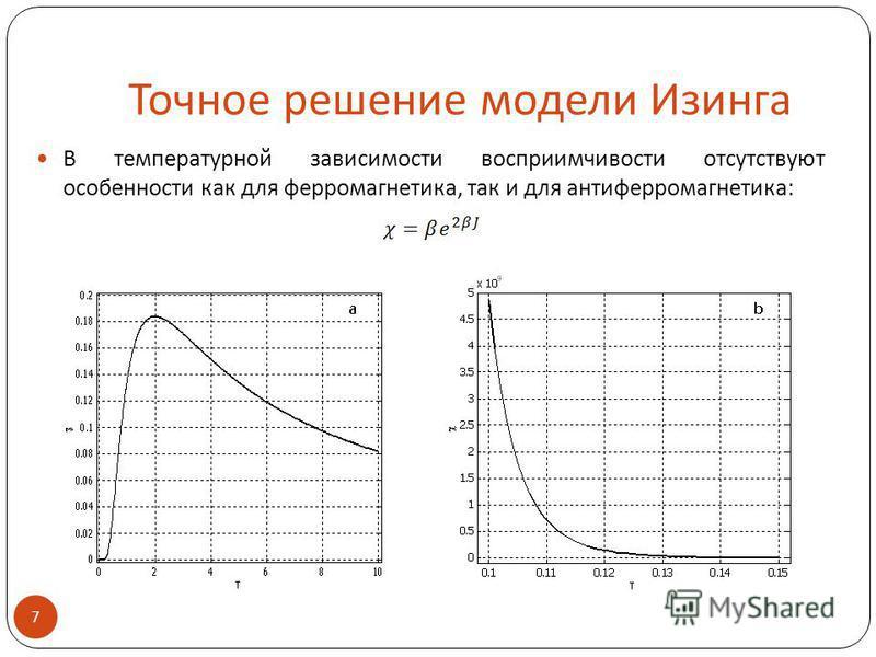 Точное решение модели Изинга В температурной зависимости восприимчивости отсутствуют особенности как для ферромагнетика, так и для антиферромагнетика: 7